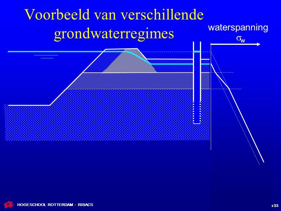 ribFVB01 les 6 dia 33 HOGESCHOOL ROTTERDAM - RIBACS Voorbeeld van verschillende grondwaterregimes waterspanning  w