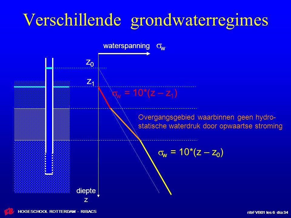 ribFVB01 les 6 dia 34 HOGESCHOOL ROTTERDAM - RIBACS Verschillende grondwaterregimes waterspanning  w  w = 10*(z – z 0 )  w = 10*(z – z 1 ) Overgang