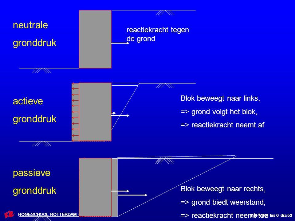 ribFVB01 les 6 dia 53 HOGESCHOOL ROTTERDAM - RIBACS reactiekracht tegen de grond Blok beweegt naar links, => grond volgt het blok, => reactiekracht ne