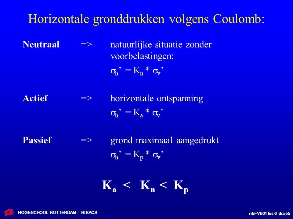 ribFVB01 les 6 dia 55 HOGESCHOOL ROTTERDAM - RIBACS Horizontale gronddrukken volgens Coulomb: Neutraal=>natuurlijke situatie zonder voorbelastingen: 