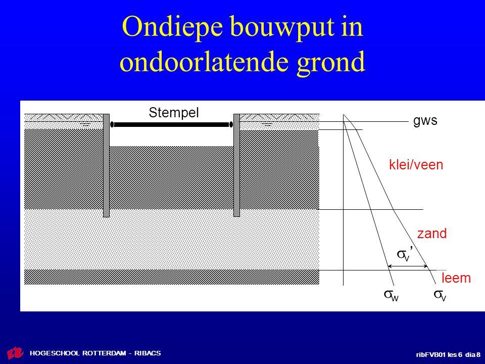 ribFVB01 les 6 dia 59 HOGESCHOOL ROTTERDAM - RIBACS Berekeningsmethoden kerende wanden Methode vrij opgelegd hiermee kan de benodigde minimum inbrengdiepte worden bepaald.