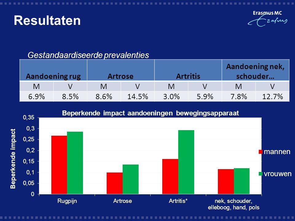 Aandoening rugArtroseArtritis Aandoening nek, schouder… MVMVMVMV 6.9%8.5%8.6%14.5%3.0%5.9%7.8%12.7%  Gestandaardiseerde prevalenties