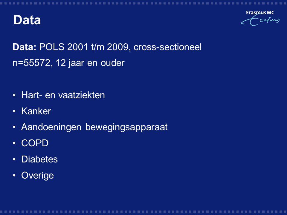 Data Data: POLS 2001 t/m 2009, cross-sectioneel n=55572, 12 jaar en ouder Hart- en vaatziekten Kanker Aandoeningen bewegingsapparaat COPD Diabetes Overige