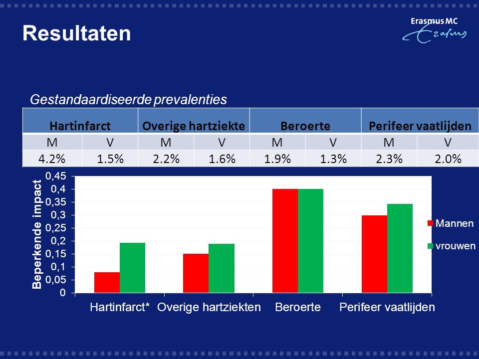 HartinfarctOverige hartziekteBeroertePerifeer vaatlijden MVMVMVMV 4.2%1.5%2.2%1.6%1.9%1.3%2.3%2.0% Gestandaardiseerde prevalenties