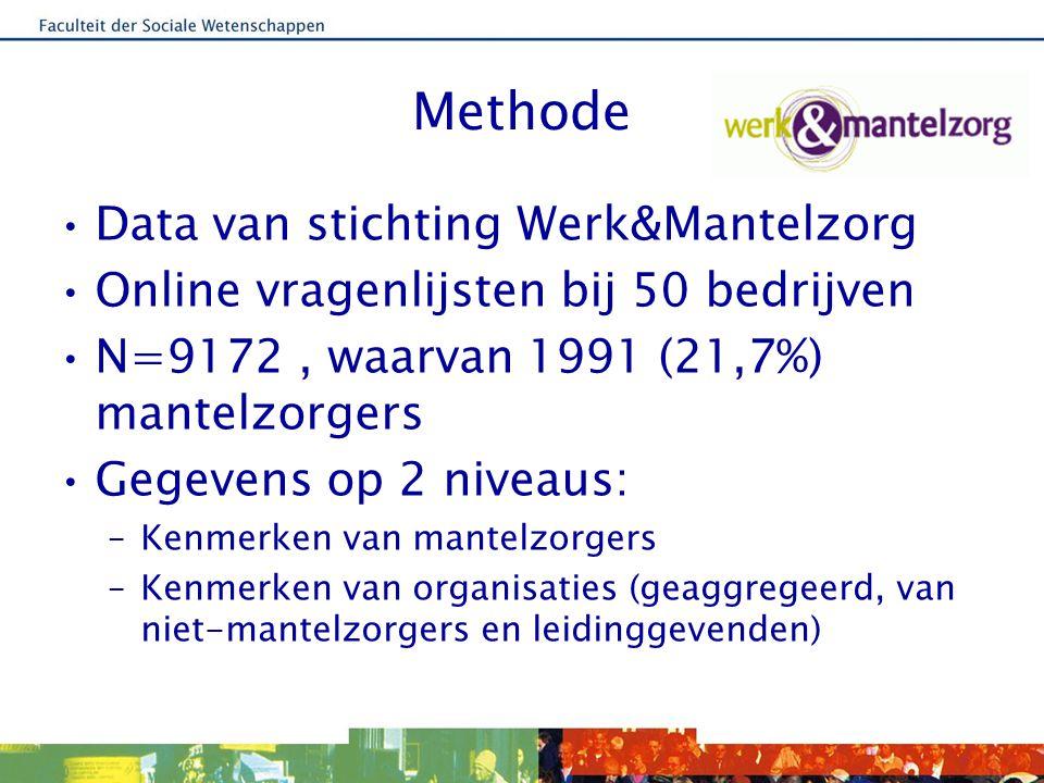 Methode Data van stichting Werk&Mantelzorg Online vragenlijsten bij 50 bedrijven N=9172, waarvan 1991 (21,7%) mantelzorgers Gegevens op 2 niveaus: –Kenmerken van mantelzorgers –Kenmerken van organisaties (geaggregeerd, van niet-mantelzorgers en leidinggevenden)