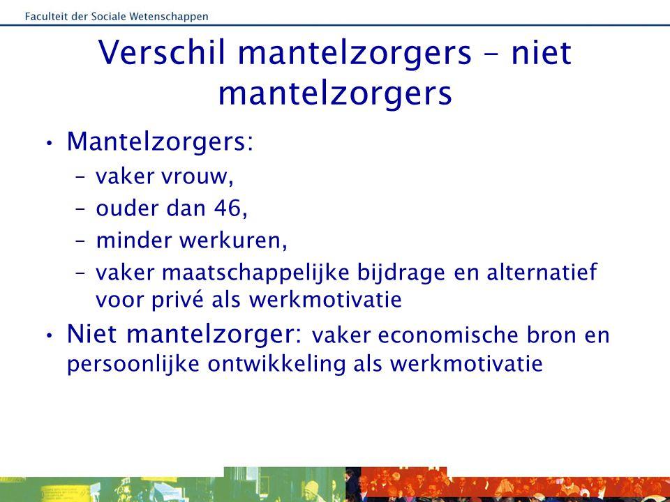 Zorg, werkbalans en werkintenties BalansIntenties Zorguren (ref.