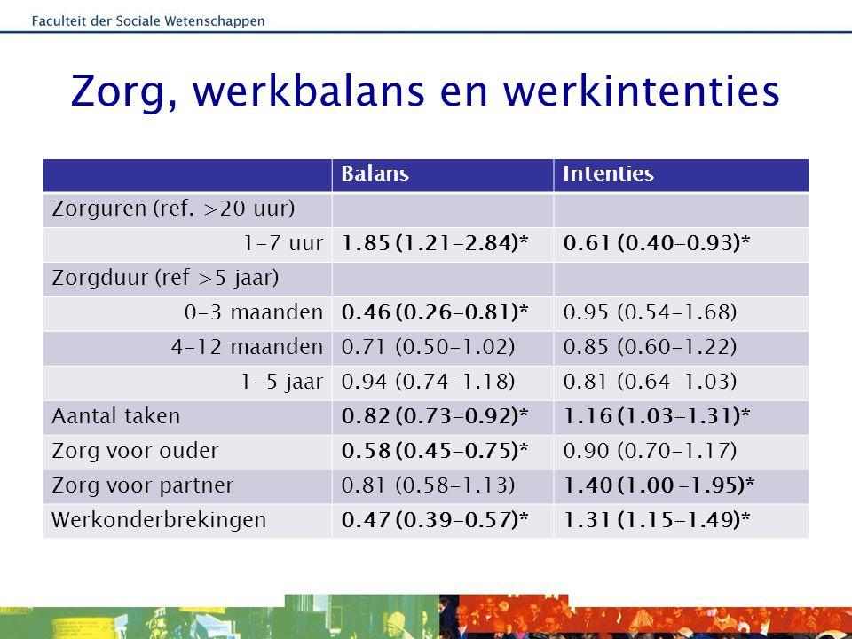 Werkkenmerken, balans en werkintenties BalansIntenties Werkuren: <241.45 (1.03-2.04)*0.75 (0.53-1.05) 25-361.05 (0.76-1.46)1.11 (0.81-1.53) >=36ref Werkmotivatie economisch0.76 (0.58-1.01)1.57 (1.17-2.11)* contacten1.24 (0.89-1.74)1.10 (0.79-1.54) Impact onderbrekingen0.72 (0.63-0.82)*1.31 (1.15–1.49)* Gebruik regelingen: verlof0.81 (0.64-1.03)1.53 (1.21-1.95)* werkaanpassing1.09 (0.88-1.35)1.02 (0.82-1.27)