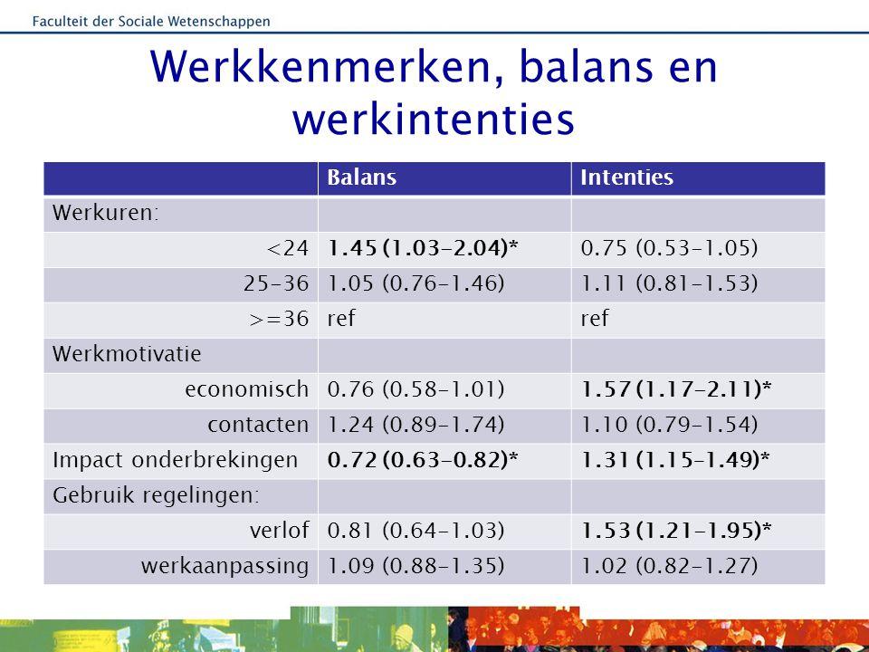 Organisatie en balans BalansIntenties Ervaren steun van: organisatie1.93 (1.56-2.38)*0.76 (0.62-0.94)* leidinggevende1.11 (1.02-1.22)*0.99 (0.91-1.07) collegae1.12 (1.04-1.21)*0.89 (0.82-0.96)* Mantelzorgvriendelijke organisatie 1.49 (1.02-2.18)*0.56 (0.40-0.78)*
