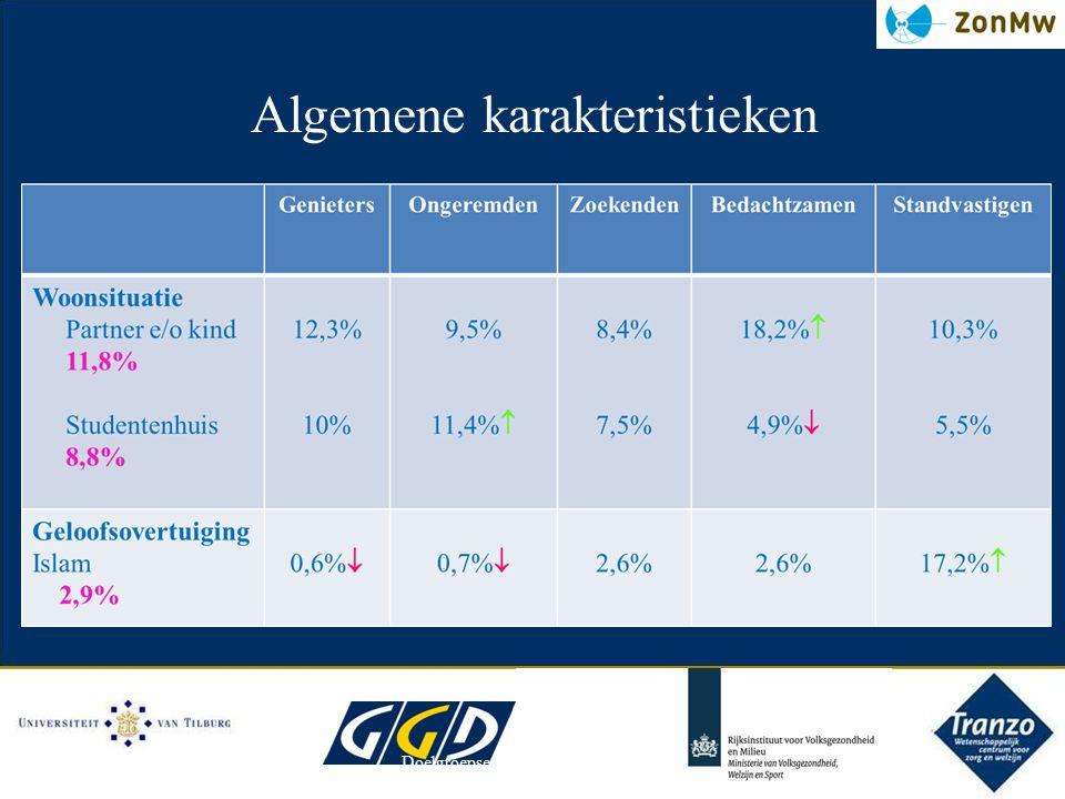 Doelgroepsegmentatie 16-24 alcohol16/4/2012