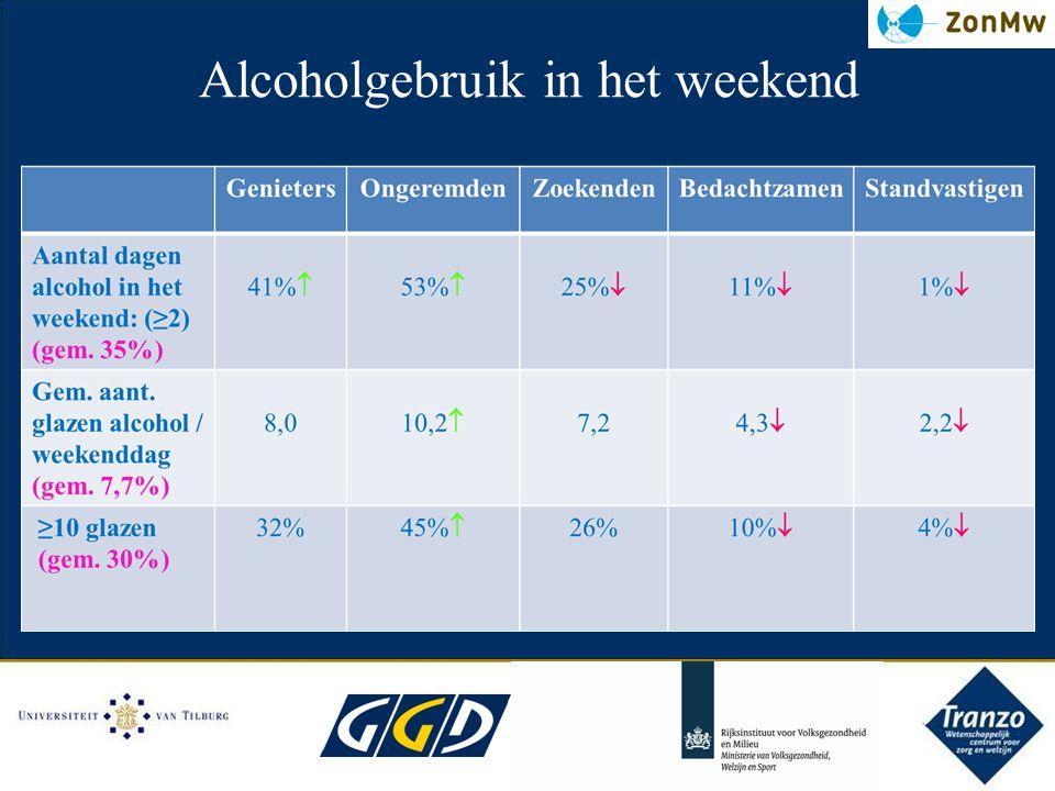 Alcoholgebruik in het weekend