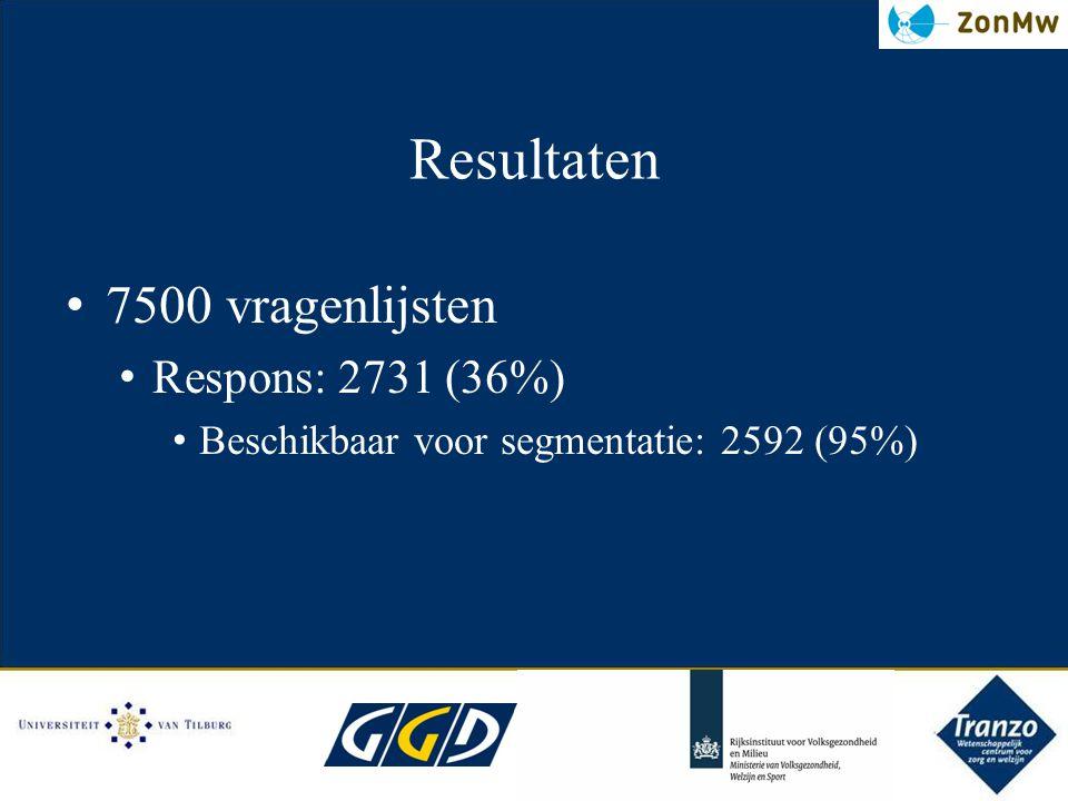 Resultaten 7500 vragenlijsten Respons: 2731 (36%) Beschikbaar voor segmentatie: 2592 (95%)