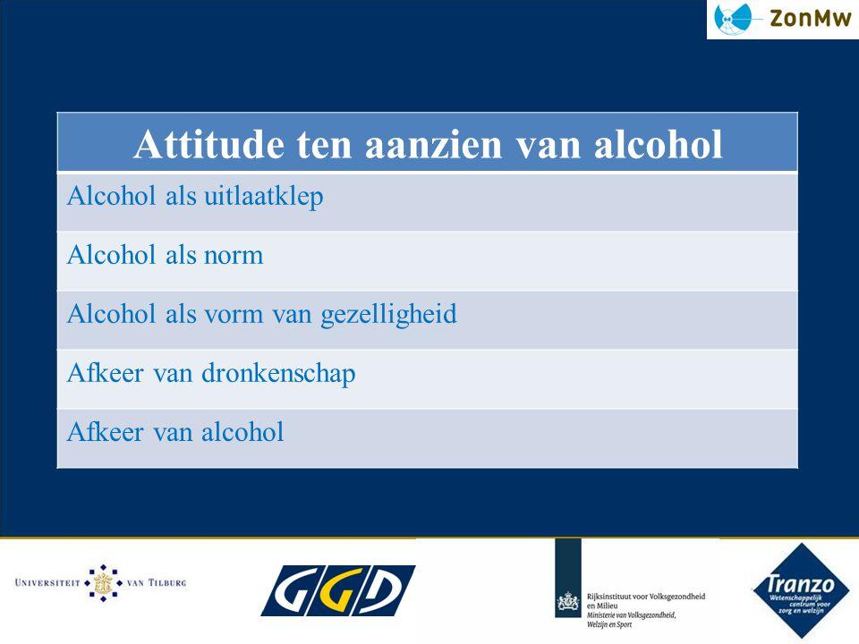 16/4/2012 Attitude ten aanzien van alcohol Alcohol als uitlaatklep Alcohol als norm Alcohol als vorm van gezelligheid Afkeer van dronkenschap Afkeer v