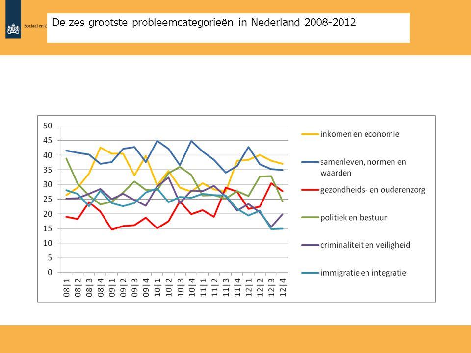 Aandeel dat minder of meer overheidsverantwoordelijkheid in de gezondheidszorg wil, bevolking van 18+, 2012 (in percentages)