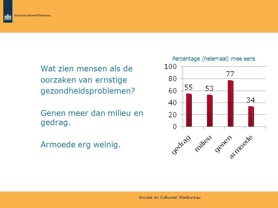 Percentage (helemaal) mee eens Wat zien mensen als de oorzaken van ernstige gezondheidsproblemen? Genen meer dan milieu en gedrag. Armoede erg weinig.