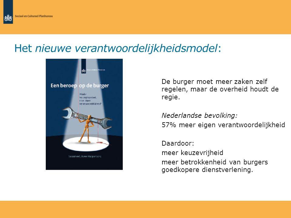 Het nieuwe verantwoordelijkheidsmodel: De burger moet meer zaken zelf regelen, maar de overheid houdt de regie. Nederlandse bevolking: 57% meer eigen