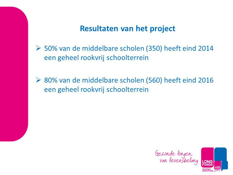 Resultaten van het project  50% van de middelbare scholen (350) heeft eind 2014 een geheel rookvrij schoolterrein  80% van de middelbare scholen (56
