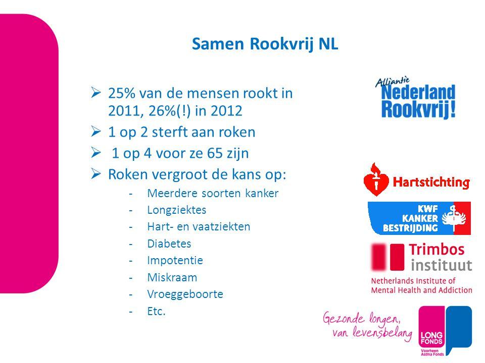 Samen Rookvrij NL  25% van de mensen rookt in 2011, 26%(!) in 2012  1 op 2 sterft aan roken  1 op 4 voor ze 65 zijn  Roken vergroot de kans op: -Meerdere soorten kanker -Longziektes -Hart- en vaatziekten -Diabetes -Impotentie -Miskraam -Vroeggeboorte -Etc.