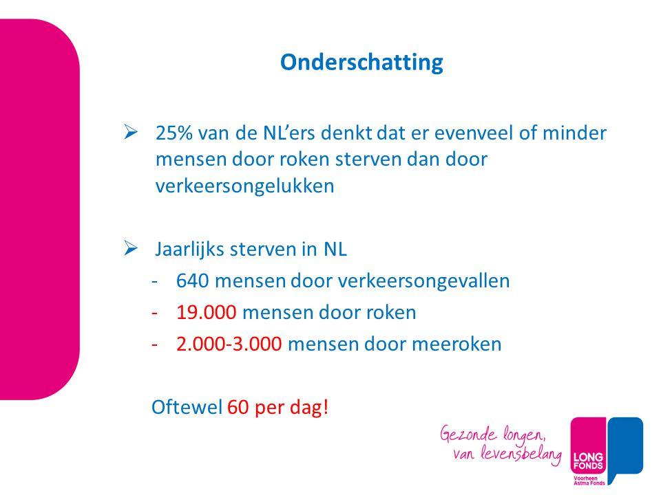 Onderschatting  25% van de NL'ers denkt dat er evenveel of minder mensen door roken sterven dan door verkeersongelukken  Jaarlijks sterven in NL -64
