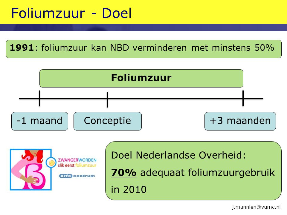 Foliumzuur - Doel Foliumzuur -1 maand+3 maandenConceptie Doel Nederlandse Overheid: 70% adequaat foliumzuurgebruik in 2010 j.mannien@vumc.nl 1991: fol
