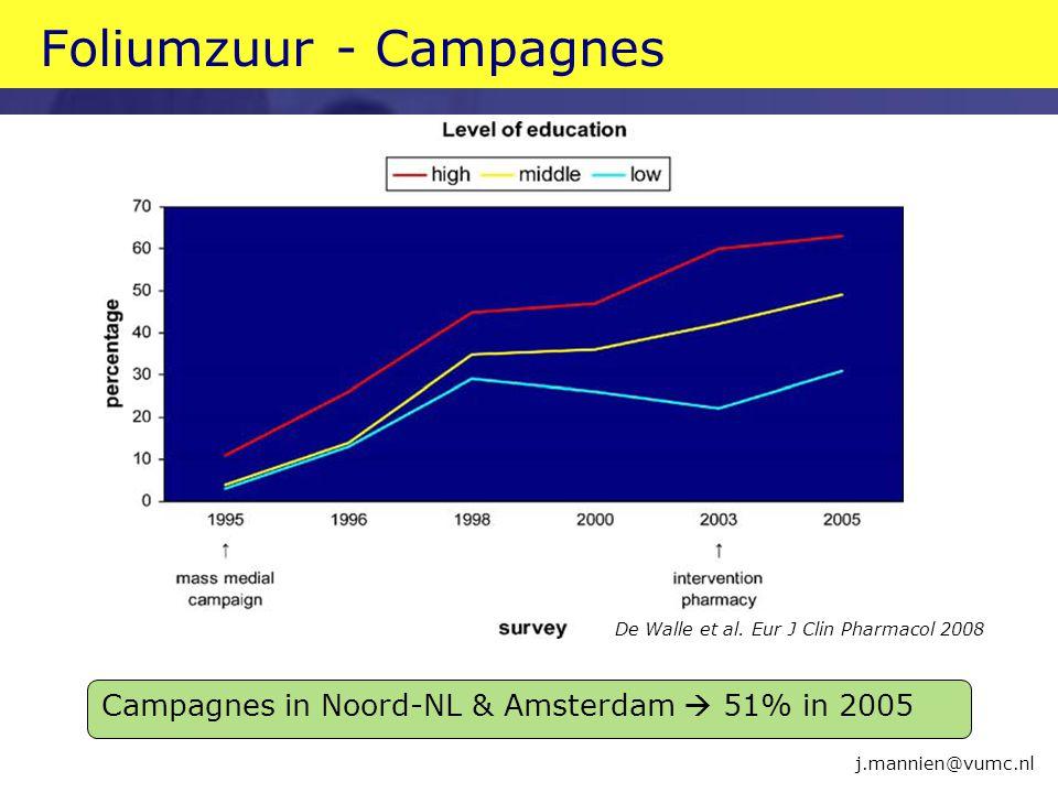 Foliumzuur - Campagnes De Walle et al. Eur J Clin Pharmacol 2008 j.mannien@vumc.nl Campagnes in Noord-NL & Amsterdam  51% in 2005