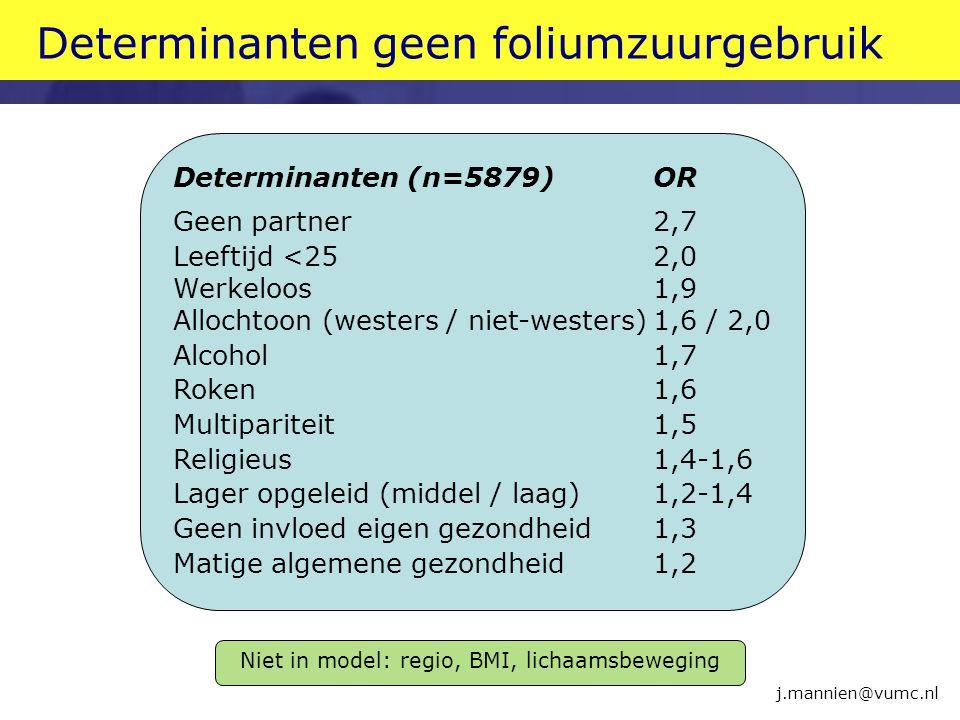 Determinanten geen foliumzuurgebruik j.mannien@vumc.nl Determinanten (n=5879)OR Geen partner2,7 Leeftijd <252,0 Werkeloos1,9 Allochtoon (westers / nie
