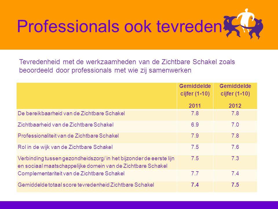 Professionals ook tevreden Tevredenheid met de werkzaamheden van de Zichtbare Schakel zoals beoordeeld door professionals met wie zij samenwerken Gemiddelde cijfer (1-10) 2011 Gemiddelde cijfer (1-10) 2012 De bereikbaarheid van de Zichtbare Schakel7.8 Zichtbaarheid van de Zichtbare Schakel6.97.0 Professionaliteit van de Zichtbare Schakel7.97.8 Rol in de wijk van de Zichtbare Schakel7.57.6 Verbinding tussen gezondheidszorg/ in het bijzonder de eerste lijn en sociaal maatschappelijke domein van de Zichtbare Schakel 7.57.3 Complementariteit van de Zichtbare Schakel7.77.4 Gemiddelde totaal score tevredenheid Zichtbare Schakel7.47.5