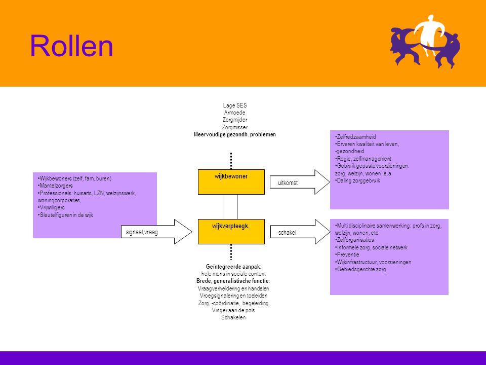 Rollen wijkverpleegk. wijkbewoner uitkomst Zelfredzaamheid Ervaren kwaliteit van leven, -gezondheid Regie, zelfmanagement Gebruik gepaste voorzieninge