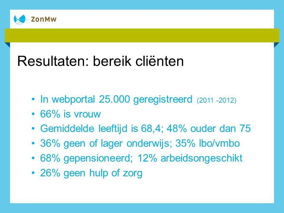 Resultaten: bereik cliënten In webportal 25.000 geregistreerd (2011 -2012) 66% is vrouw Gemiddelde leeftijd is 68,4; 48% ouder dan 75 36% geen of lage