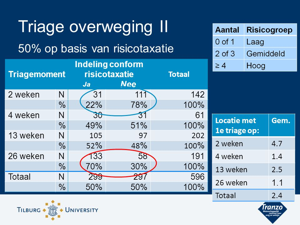Triage overweging II Triagemoment Indeling conform risicotaxatie Totaal Ja Nee 2 wekenN31111142 %22%78%100% 4 wekenN303161 %49%51%100% 13 wekenN 10597202 % 52 % 48 % 100 % 26 wekenN13358191 %70%30%100% TotaalN299297596 %50% 100% 50% op basis van risicotaxatie Locatie met 1e triage op: Gem.