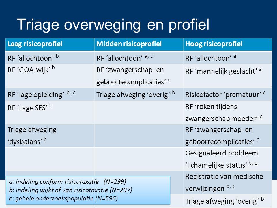 Triage overweging en profiel Laag risicoprofielMidden risicoprofielHoog risicoprofiel RF 'allochtoon' b RF 'allochtoon' a, c RF 'allochtoon' a RF 'GOA