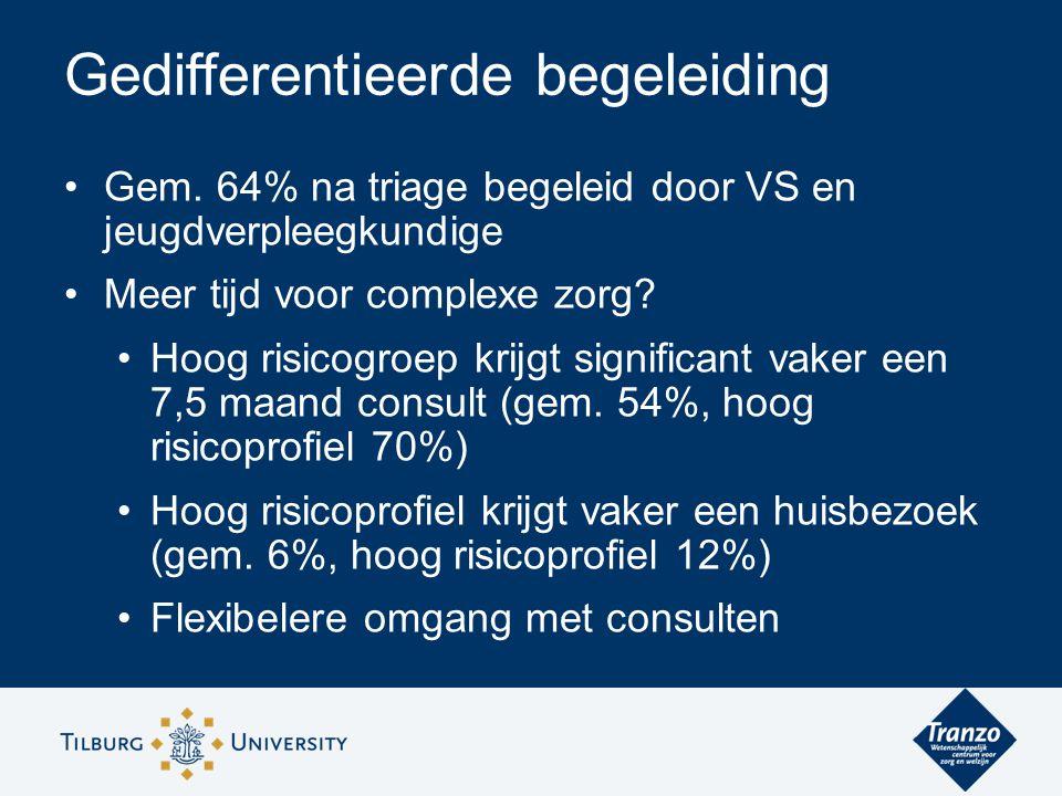 Gem. 64% na triage begeleid door VS en jeugdverpleegkundige Meer tijd voor complexe zorg.