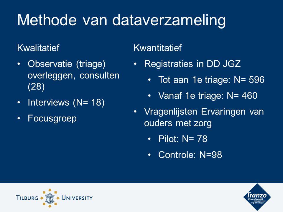 Kwalitatief Observatie (triage) overleggen, consulten (28) Interviews (N= 18) Focusgroep Methode van dataverzameling Kwantitatief Registraties in DD J