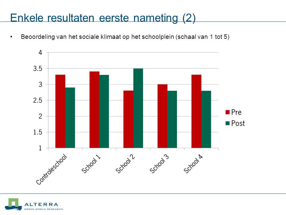 Enkele resultaten eerste nameting (2) Beoordeling van het sociale klimaat op het schoolplein (schaal van 1 tot 5)