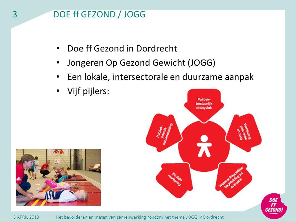 3DOE ff GEZOND / JOGG Doe ff Gezond in Dordrecht Jongeren Op Gezond Gewicht (JOGG) Een lokale, intersectorale en duurzame aanpak Vijf pijlers: 3 APRIL 2013Het bevorderen en meten van samenwerking rondom het thema JOGG in Dordrecht