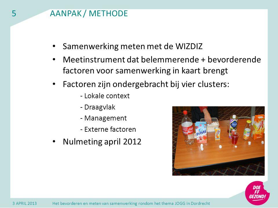 5AANPAK / METHODE Samenwerking meten met de WIZDIZ Meetinstrument dat belemmerende + bevorderende factoren voor samenwerking in kaart brengt Factoren zijn ondergebracht bij vier clusters: - Lokale context - Draagvlak - Management - Externe factoren Nulmeting april 2012 3 APRIL 2013Het bevorderen en meten van samenwerking rondom het thema JOGG in Dordrecht