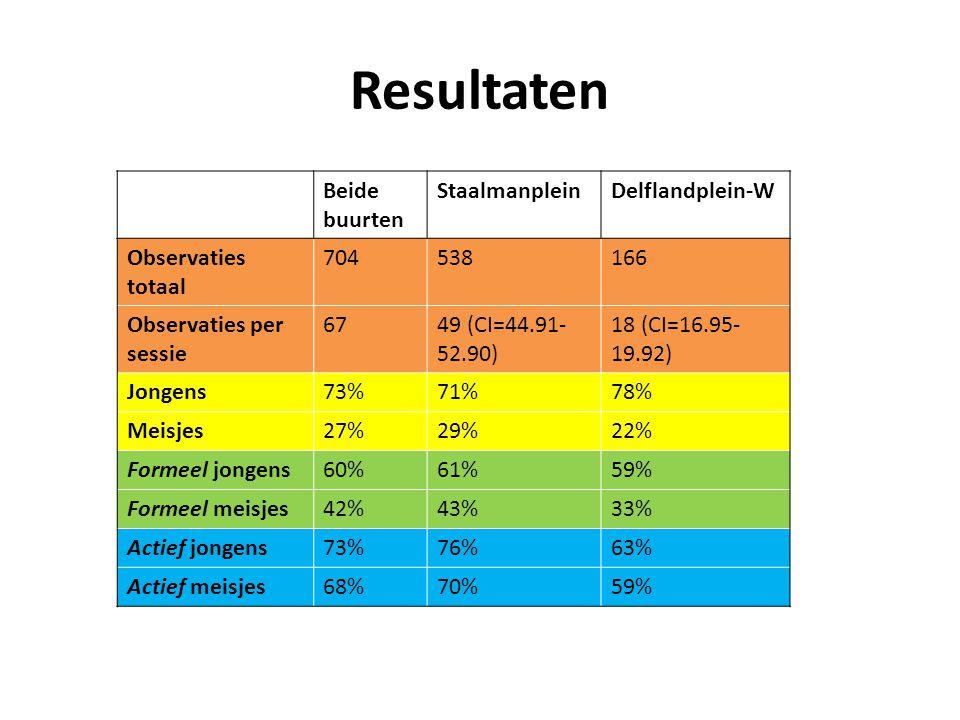 Resultaten Beide buurten StaalmanpleinDelflandplein-W Observaties totaal 704538166 Observaties per sessie 6749 (CI=44.91- 52.90) 18 (CI=16.95- 19.92) Jongens73%71%78% Meisjes27%29%22% Formeel jongens60%61%59% Formeel meisjes42%43%33% Actief jongens73%76%63% Actief meisjes68%70%59%