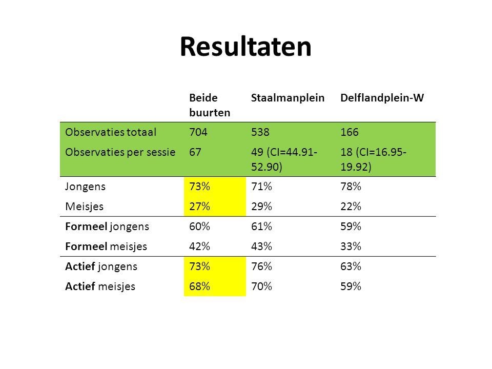 Resultaten Beide buurten StaalmanpleinDelflandplein-W Observaties totaal704538166 Observaties per sessie6749 (CI=44.91- 52.90) 18 (CI=16.95- 19.92) Jongens73%71%78% Meisjes27%29%22% Formeel jongens60%61%59% Formeel meisjes42%43%33% Actief jongens73%76%63% Actief meisjes68%70%59%