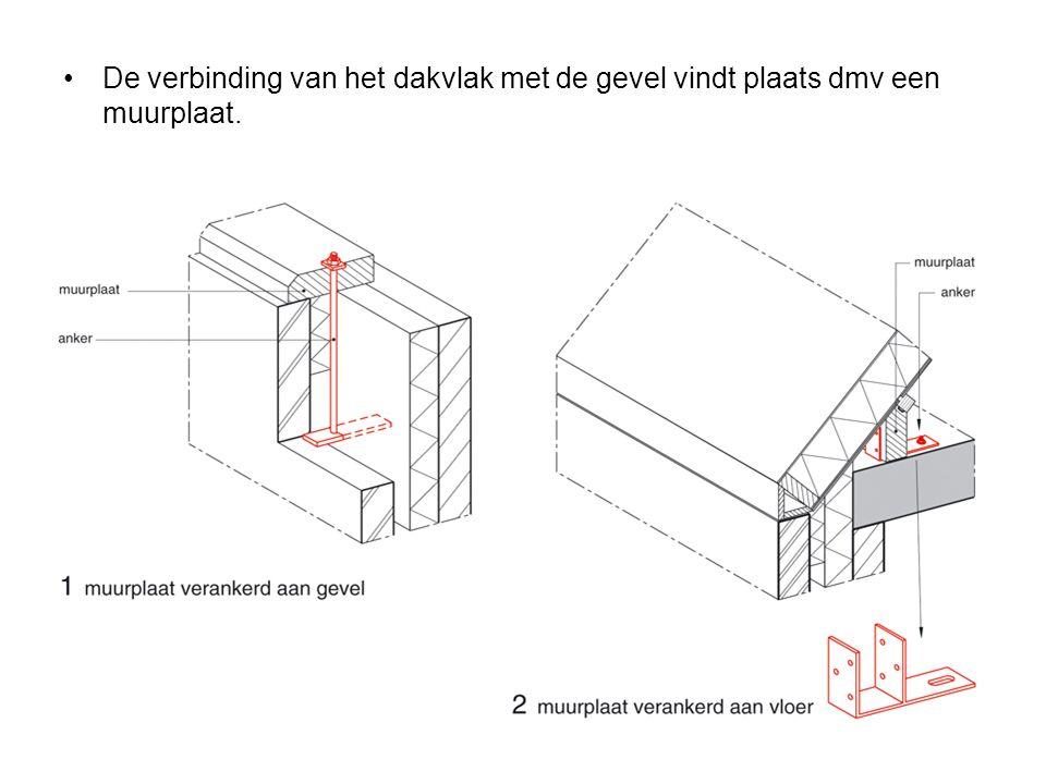 Enkele dakdetails: –Nokdetail –Geveldetail –Dakvoetdetail –Nokafwerking met Vorstpannen Omloopvorsten Vorsten vastmaken aan de ruiter Zorg voor ventilatie dmv een ondervorst