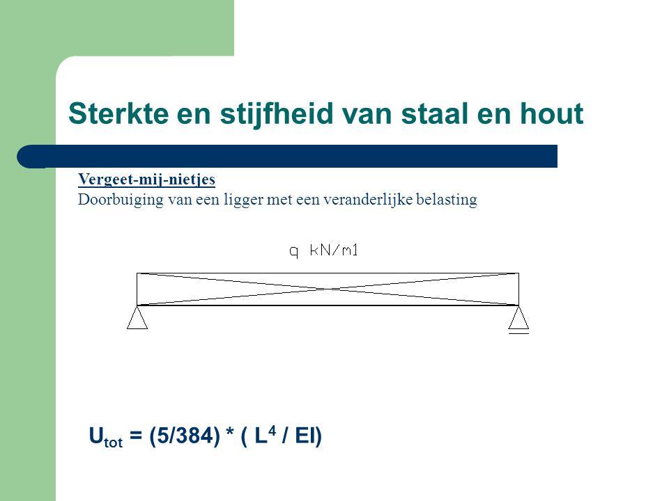 Sterkte en stijfheid van staal en hout Vergeet-mij-nietjes Doorbuiging van een ligger met een veranderlijke belasting U tot = (5/384) * ( L 4 / EI)