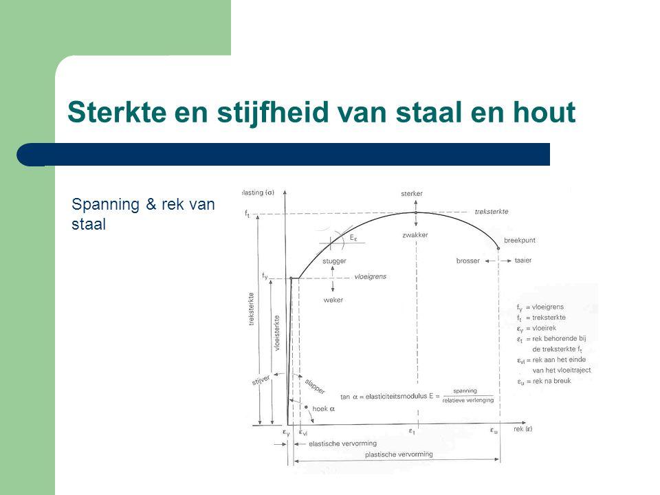 Sterkte en stijfheid van staal en hout d g;nom nominale gatdiameter Afschuiven van het plaatdeel Voldoen aan de eisen betreffende: minimale randafstand minimale gatafstand