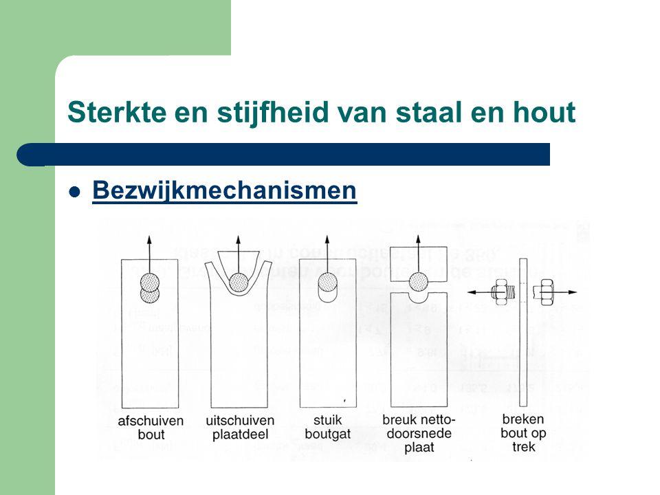 Sterkte en stijfheid van staal en hout Bezwijkmechanismen