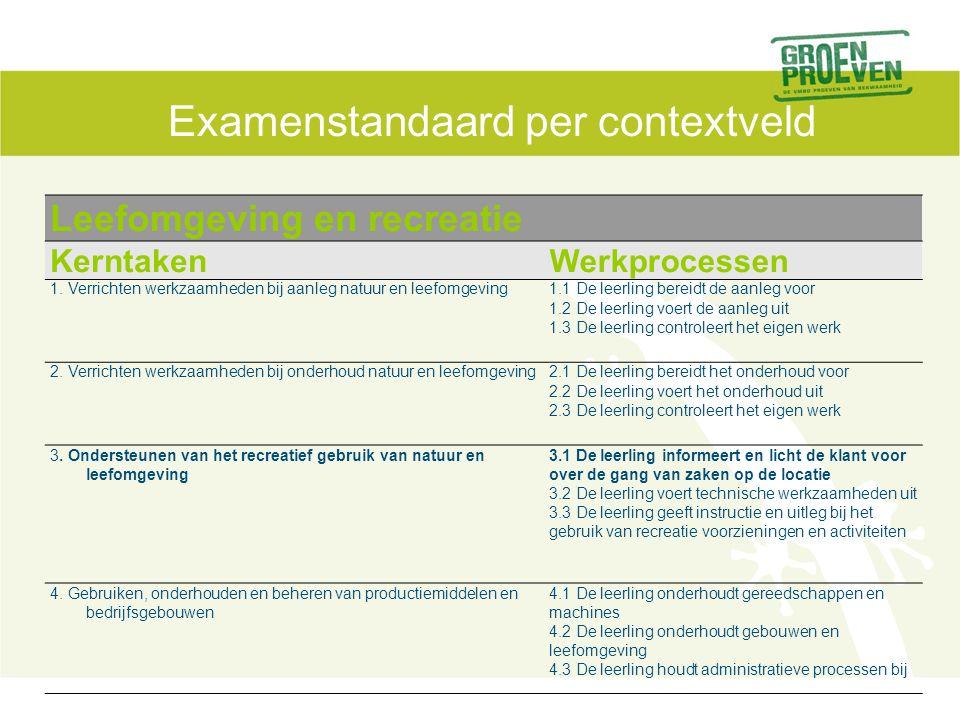 Examenstandaard per contextveld Benodigde competenties Werkproces met resultaat Benodigde competenties met eindtermen / indicatoren 3.1 De leerling informeert en licht de klant voor over de gang van zaken op de locatie Resultaat: de klant is geïnformeerd  14  6  de leerling luistert naar de recreant  de leerling informeert de recreant Contextafhankelijk LB/K/2/4,5,6,14 LBK 4/23 LBK 11/35