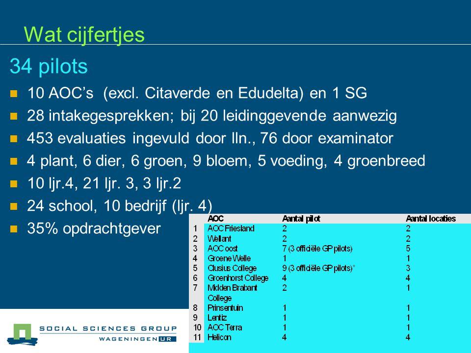 Wat cijfertjes 34 pilots 10 AOC's (excl.