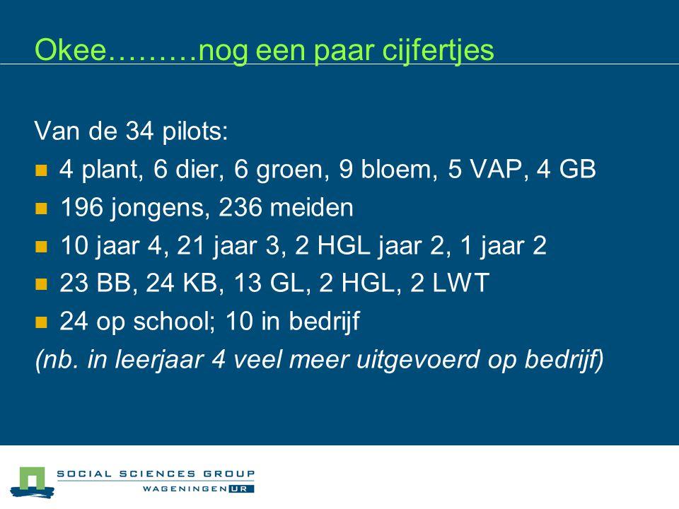 Okee………nog een paar cijfertjes Van de 34 pilots: 4 plant, 6 dier, 6 groen, 9 bloem, 5 VAP, 4 GB 196 jongens, 236 meiden 10 jaar 4, 21 jaar 3, 2 HGL jaar 2, 1 jaar 2 23 BB, 24 KB, 13 GL, 2 HGL, 2 LWT 24 op school; 10 in bedrijf (nb.