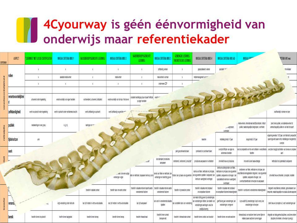 14 4Cyourway is géén éénvormigheid van onderwijs maar referentiekader