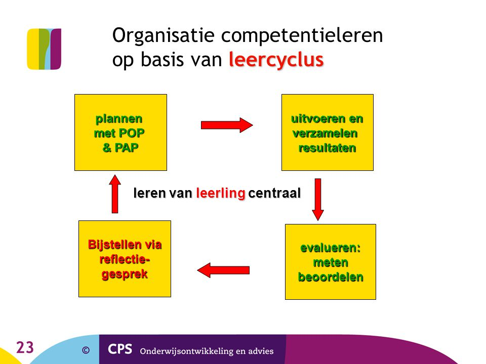 23 leercyclus Organisatie competentieleren op basis van leercyclus plannen met POP & PAP uitvoeren en verzamelenresultaten Bijstellen via reflectie-gesprek evalueren:metenbeoordelen leren van leerling centraal