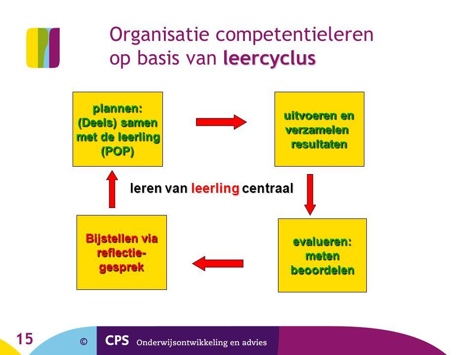 15 leercyclus Organisatie competentieleren op basis van leercyclus plannen: (Deels) samen met de leerling met de leerling(POP) uitvoeren en verzamelen