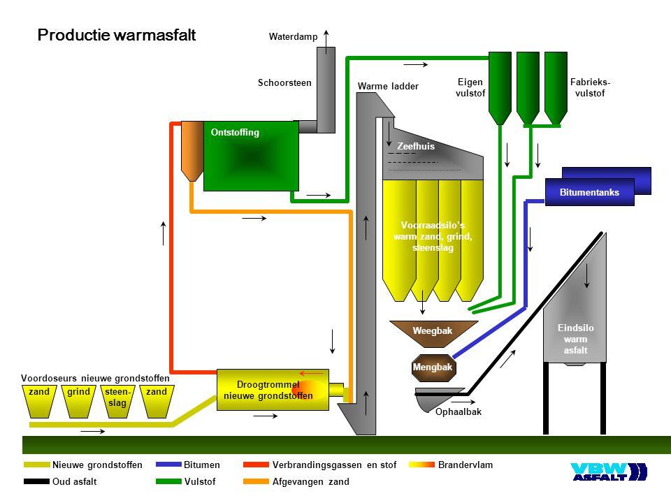 Bitumentanks Ontstoffing Voordoseurs nieuwe grondstoffen Zeefhuis Fabrieks- vulstof Voorraadsilo's warm zand, grind, steenslag Weegbak Mengbak Ophaalb
