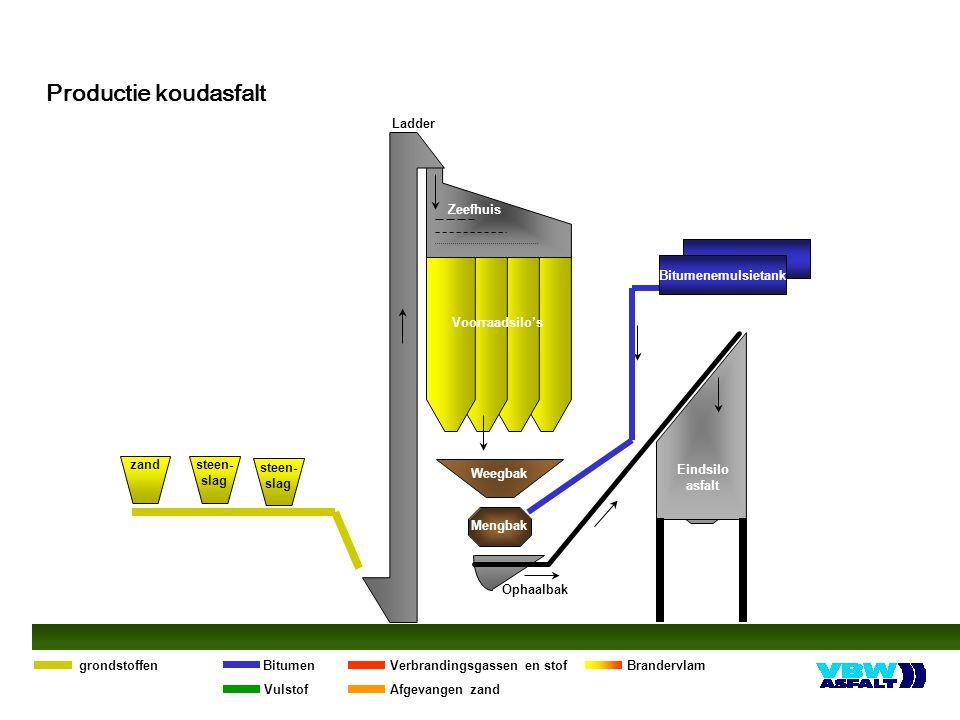 Bitumenemulsietank Zeefhuis Voorraadsilo's Weegbak Mengbak Ophaalbak Eindsilo asfalt Ladder steen- slag zand Brandervlam grondstoffenVerbrandingsgassen en stofBitumen VulstofAfgevangen zand steen- slag Productie koudasfalt