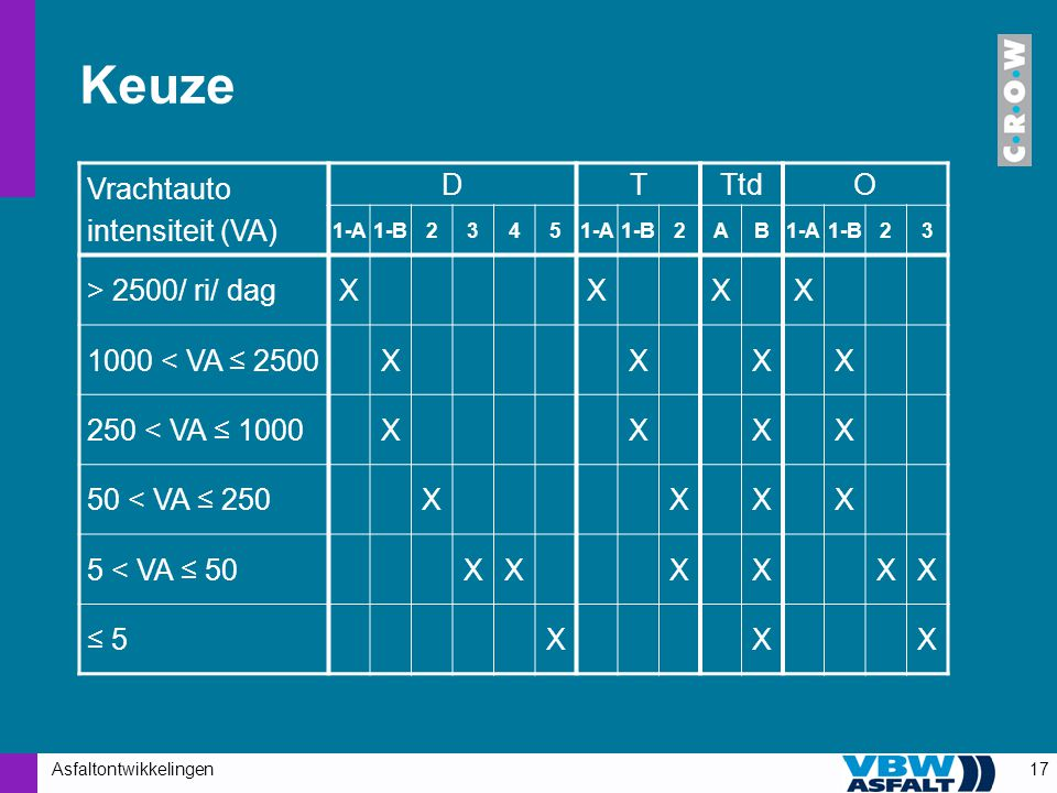 Asfaltontwikkelingen17 Keuze Vrachtauto intensiteit (VA) DTTtdO 1-A1-B23451-A1-B2AB1-A1-B23 > 2500/ ri/ dagXXXX 1000 < VA ≤ 2500XXXX 250 < VA ≤ 1000XX
